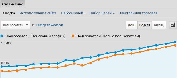 №1 SEO продвижение сайтов, раскрутка сайта Харьков, Киев 7ce2f2fae51